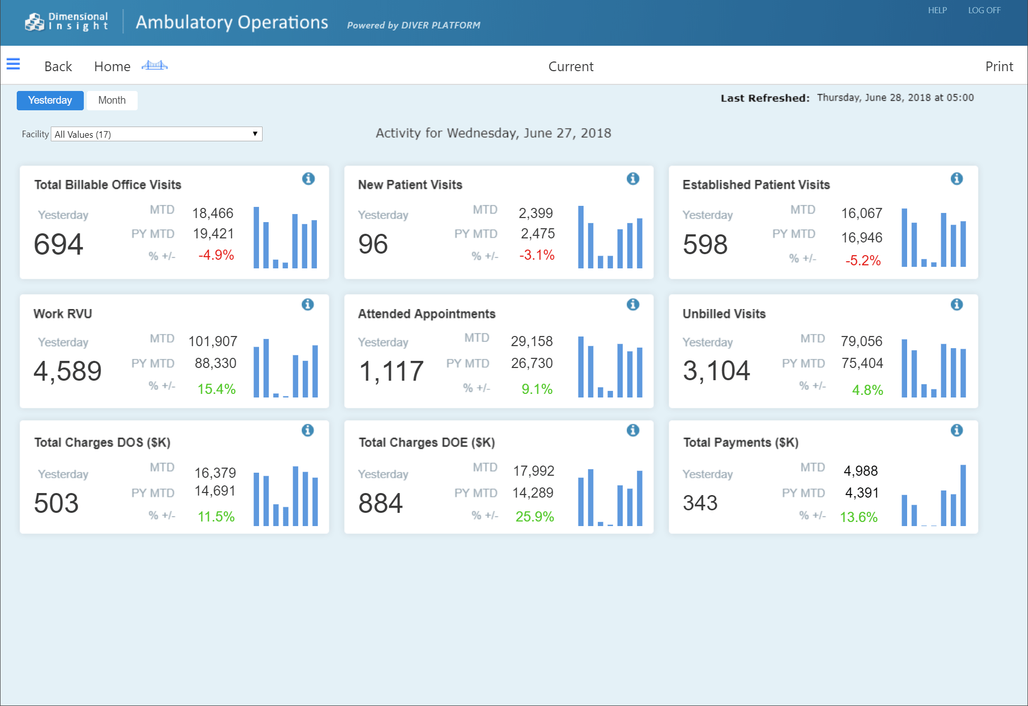 ambulatory-operations-current-dashboard-min