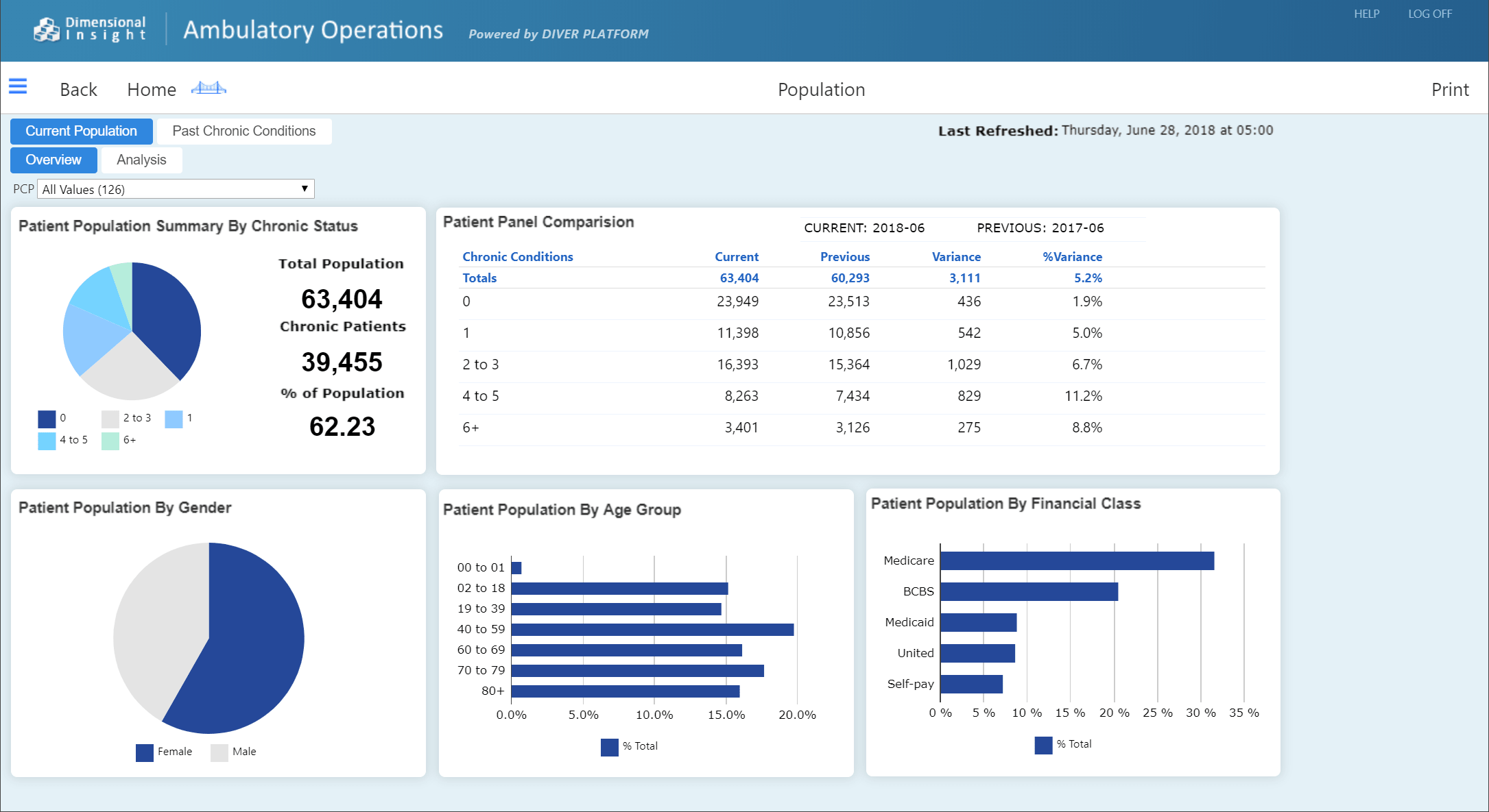 ambulatory-operations-population-dashboard-min