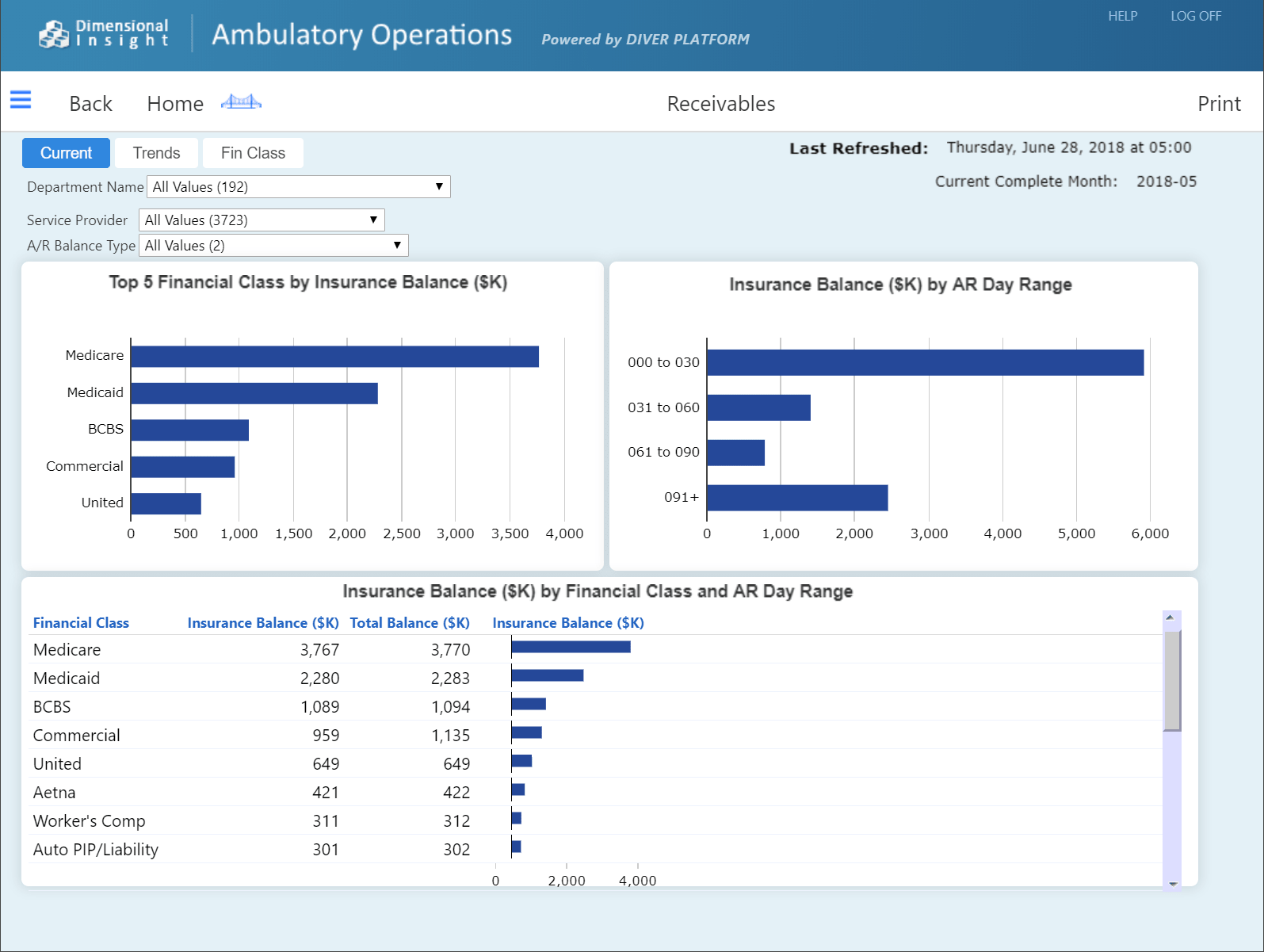 ambulatory-operations-receiveables-dashboard-min